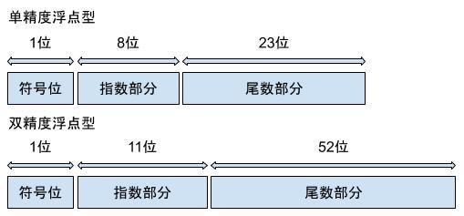 IEEE 754 标准
